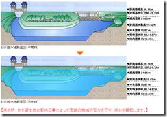 砂川遊水地の仕組み