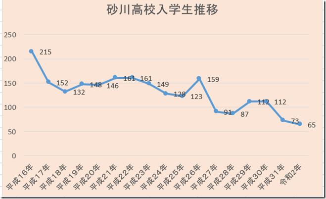 砂高入学生グラフ