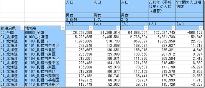 札幌市内人口増減